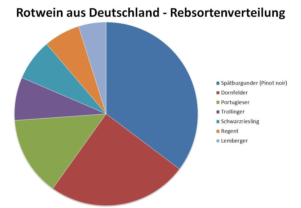 Rotwein aus Deutschland - Rebsortenverteilung
